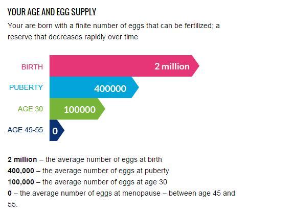 为什么说做试管婴儿女性的年龄很重要?